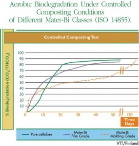 controlled-composting-test